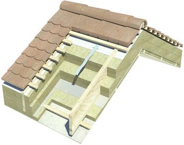Утеплення даху. Загальна інформація
