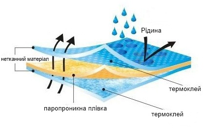 Гідробарєр. Супердифузійна мембрана
